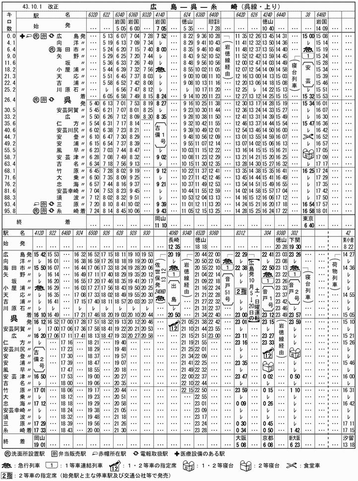 時刻 表 呉線 時刻表でたどる呉線の百年/昭和中期篇(山陽本線広島電化):三十糎艦船連合呉支部