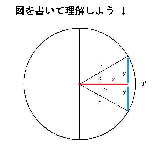sin cosの公式 cos(-θ)=cos(θ) この公式も覚えない。図を見... 三角関数の